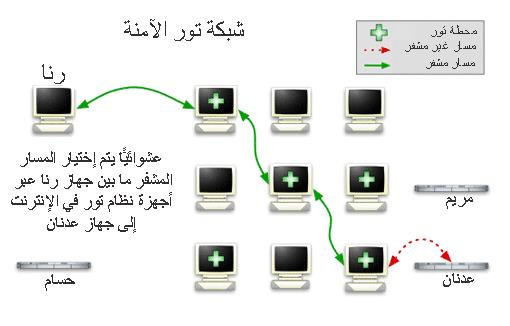 data-secure-6