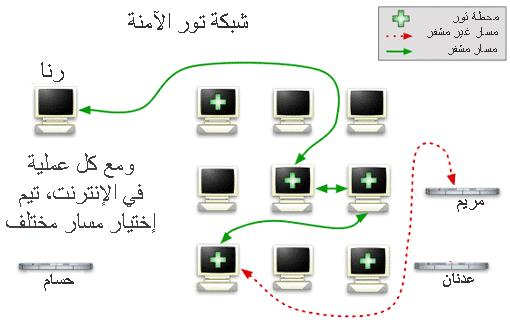 data-secure-7